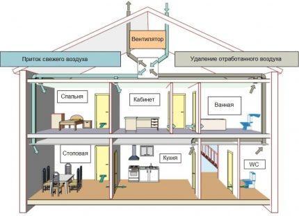 Схема приточно-вытяжной системы вентиляции