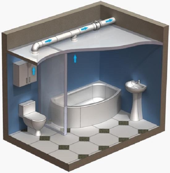 Устройство вентиляции санузла в доме