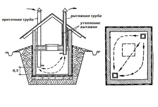 вентиляция погреба схема