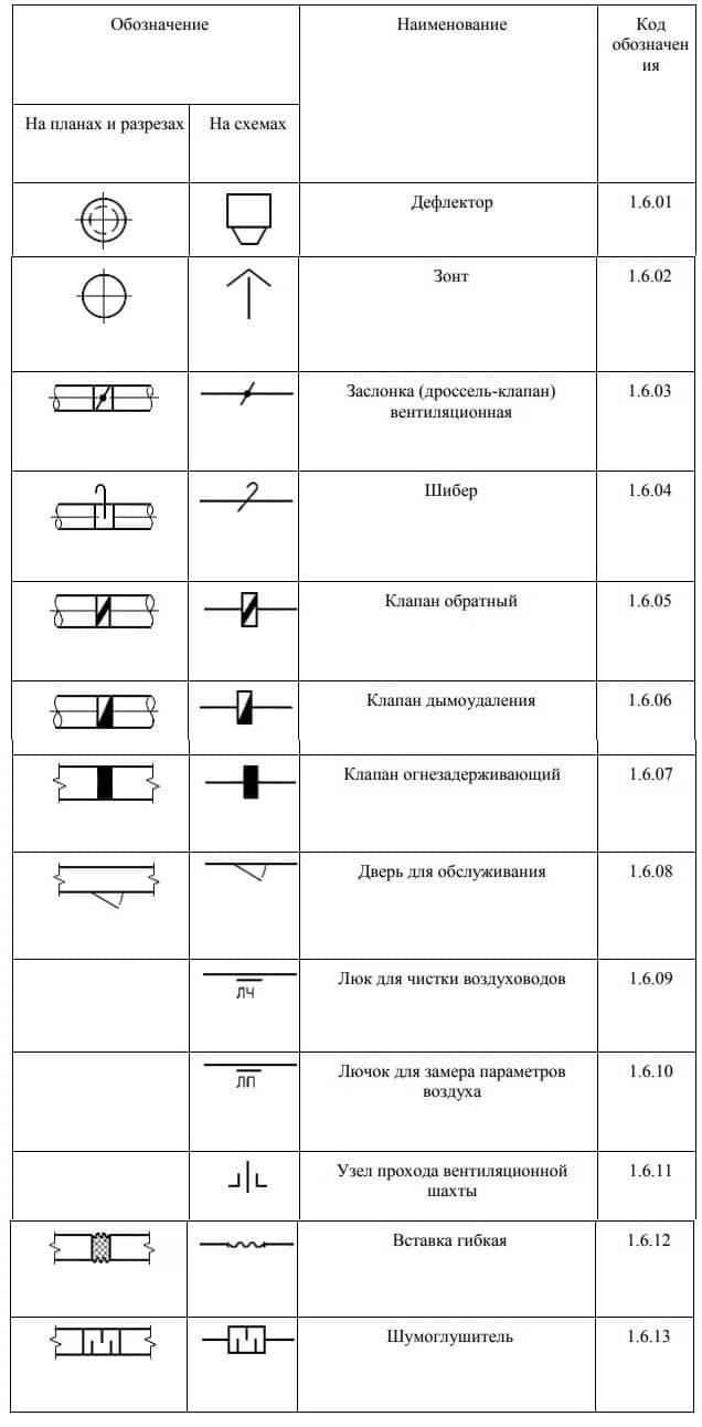 elementy sistem ventiliatsii