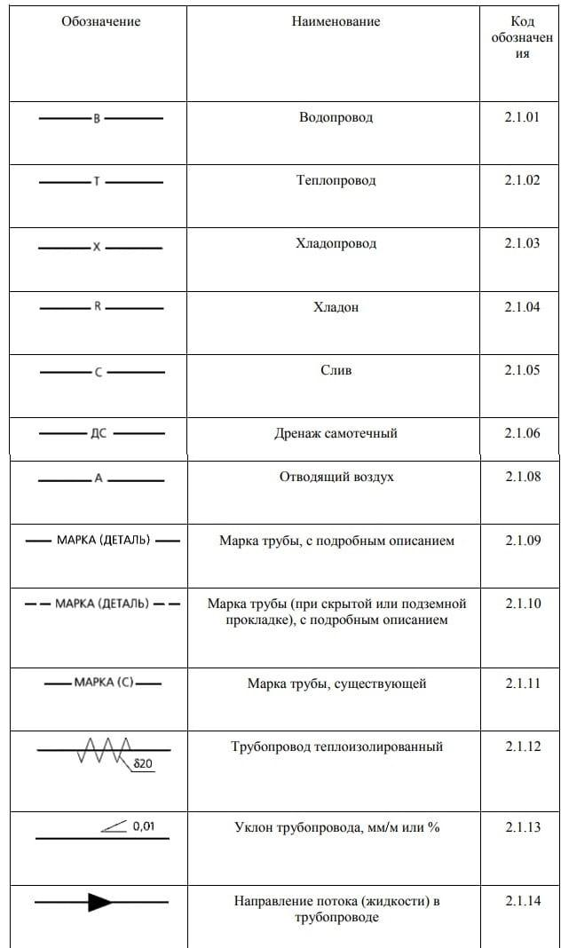 Таблица с обозначениями труб