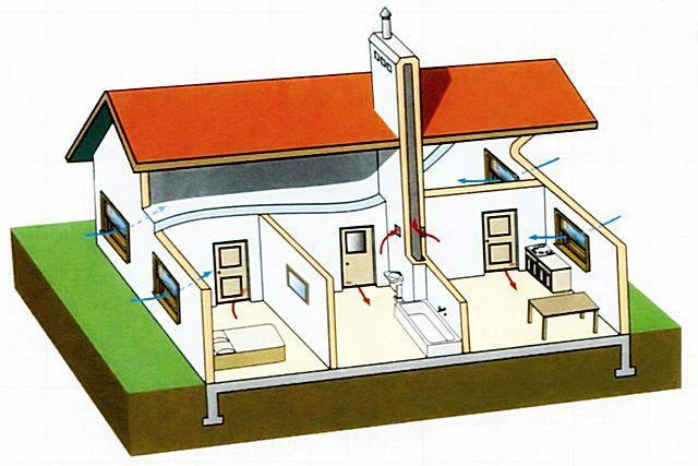 При правильном планировании и монтаже, естественная вентиляция – чрезвычайно надежна, так как не включает никаких механизмов, способных своей неисправностью вывести систему из строя