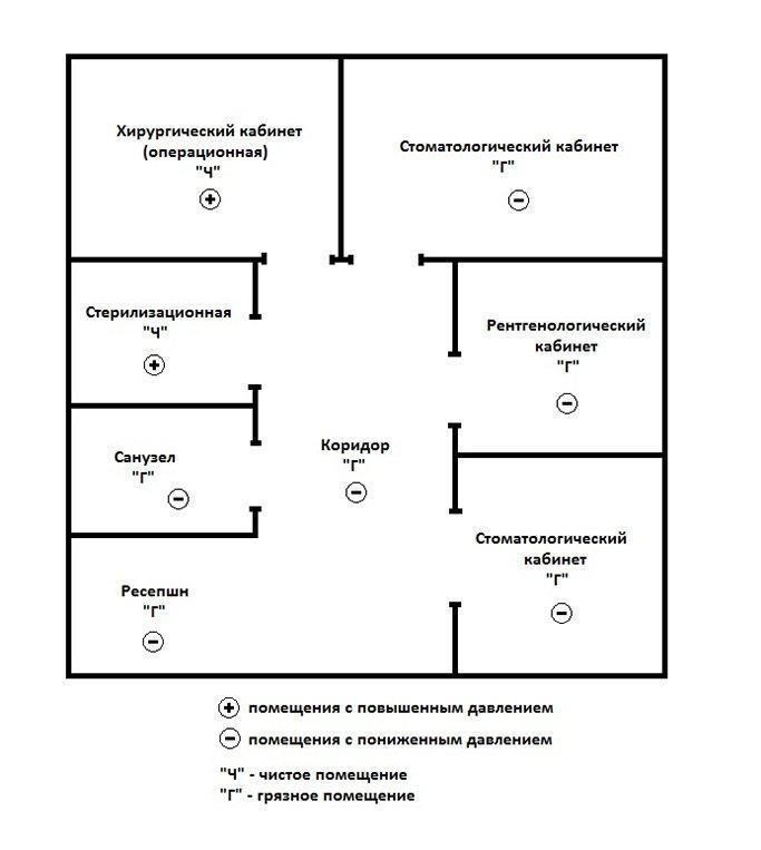 схема вентиляции стоматологических клиник