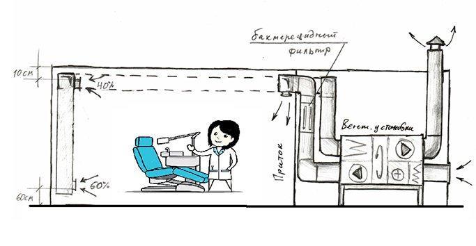 вентиляция стоматологического кабинета