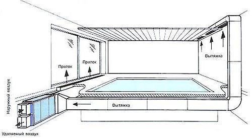 Схема движения воздуха в бассейне