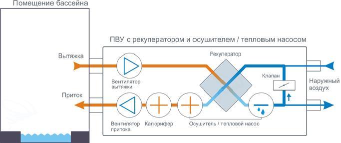 приточно-вытяжная установка с рекуператором и осушителем