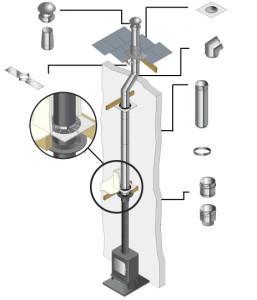 Система вентилирования с регулировкой температуры