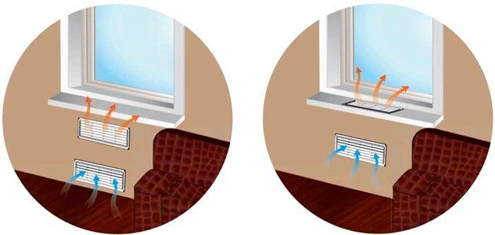 Конвекционные решётки могут быть установлены по-разному, в зависимости от материалов ограждающих конструкций, стиля оформления помещения и личных предпочтений пользователя