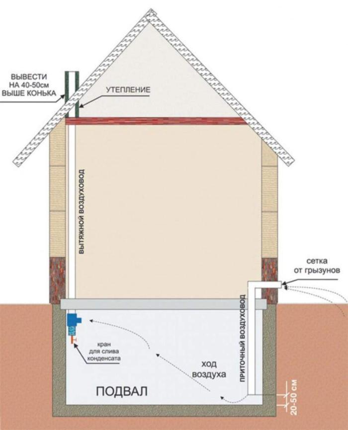 Схема распространенной вентиляции подвала в частном доме