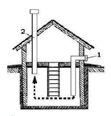 Приточная/вытяжная вентиляция. 1 —труба приточная; 2 —труба вытяжная