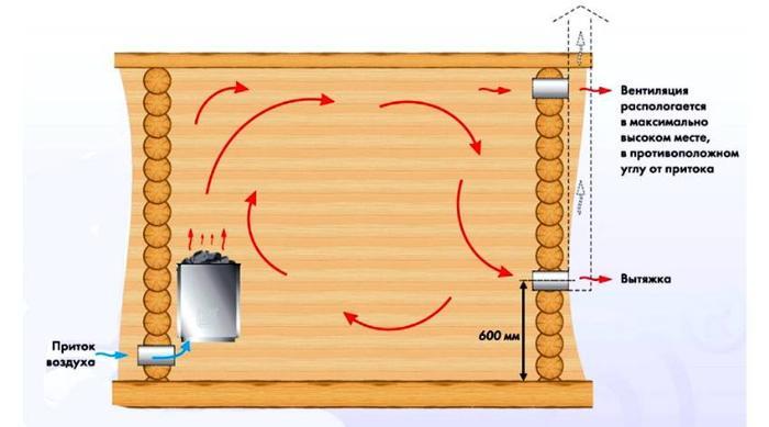 Расположение воздуховодов для естественного движения воздуха