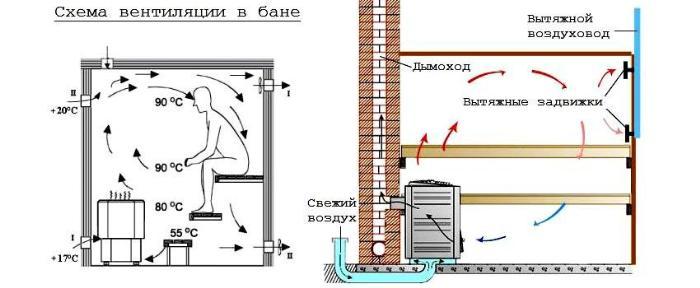 Распределение воздушных потоков и размещение вытяжки