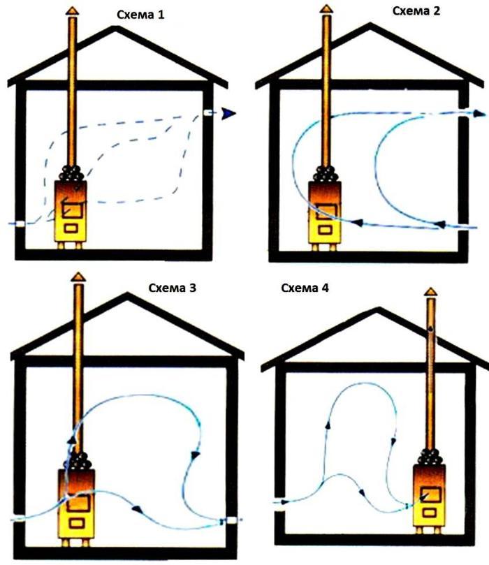 Варианты движения воздушных потоков
