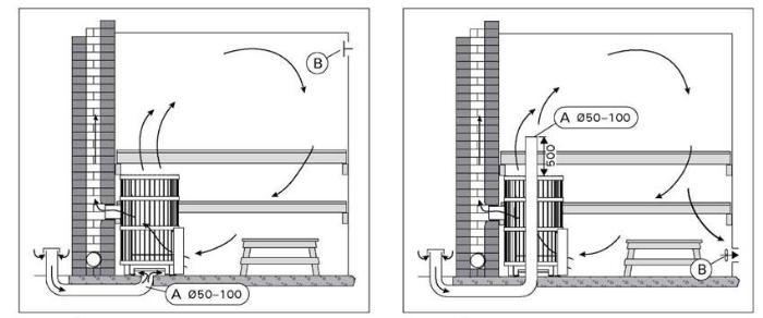 Приток воздуха из-под топки и через специальный канал, проходящий сквозь печь