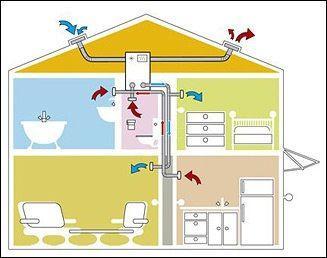 Схема естественной вентиляции в коттедже