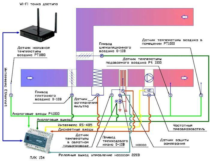 Автоматизированная система управления приточной вентиляцией