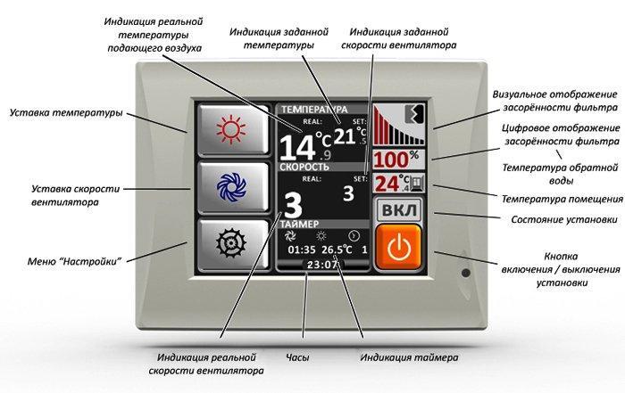 Пульт управления вентиляцией
