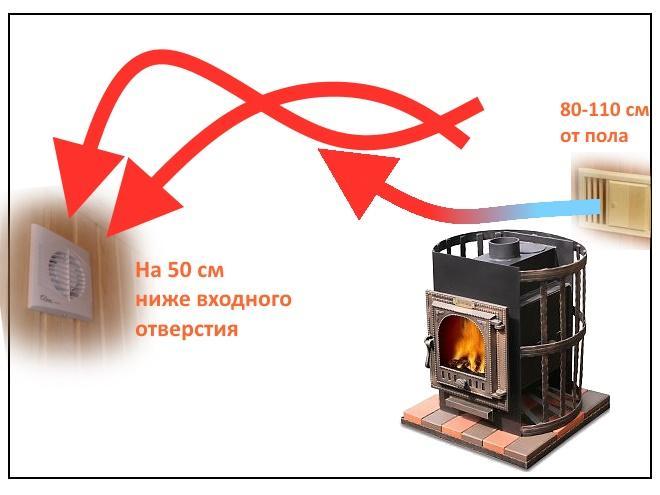 Принудительная схема вентиляции сауны