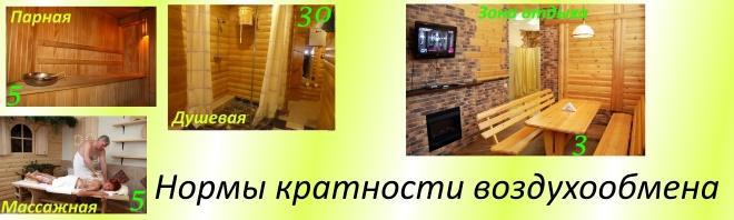 Кратность воздухообмена в зависимости от типа помещения