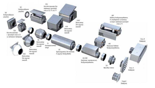 Конструктивные элементы приточной вентиляции