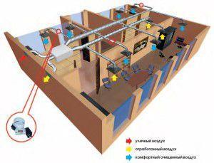 схема работы приточно-вытяжной вентиляции