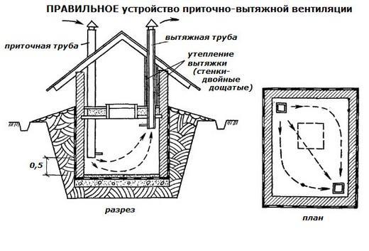 Схематическое изображение приточно-вытяжной системы вентиляции погреба