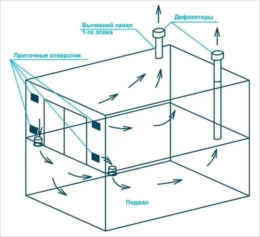 Схема устройства вентиляционной системы погреба