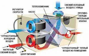 приточная вентиляция с подогревом воздуха в квартире