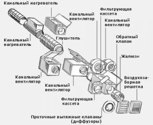 Схема приточной вентиляции с подогревом воздуха