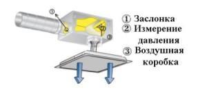Устройство приточной вентиляции