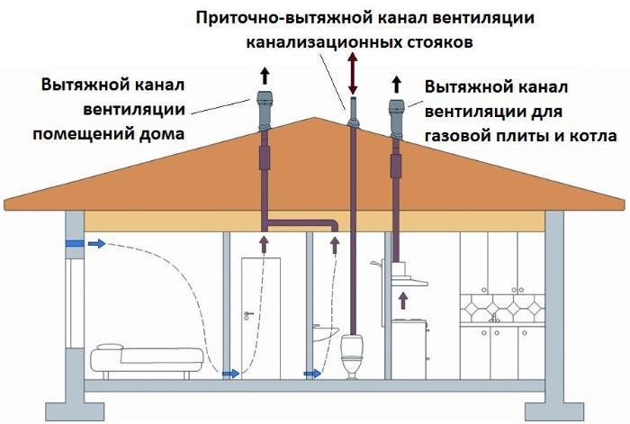 28895-sistema-ventilyacii-v-chastnom-derevyannom-dome