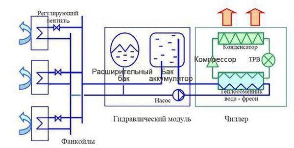Схема чиллер-фанкойл