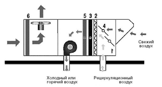 Схема руфтопа