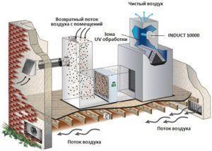 Поступление и очистка воздуха