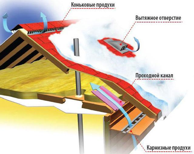 вентиляция крыши из мягкой кровли