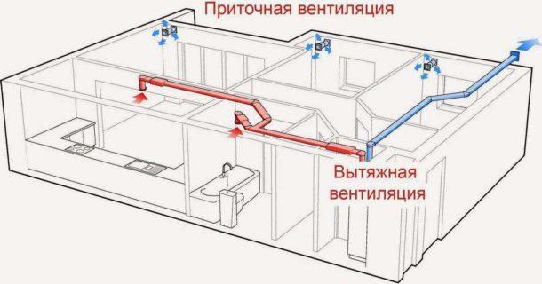 Сочетание приточной и вытяжной вентиляции