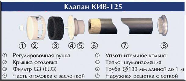 Клапан КИВ-125