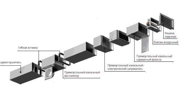 Схема соединения оборудования принудительной вентиляции
