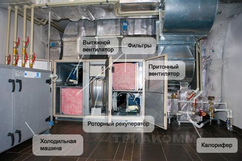 На фотографии показаны узлы и агрегаты системы приточно-вытяжной вентиляции, разработанной нашей компанией для загородного дома в Подмосковье