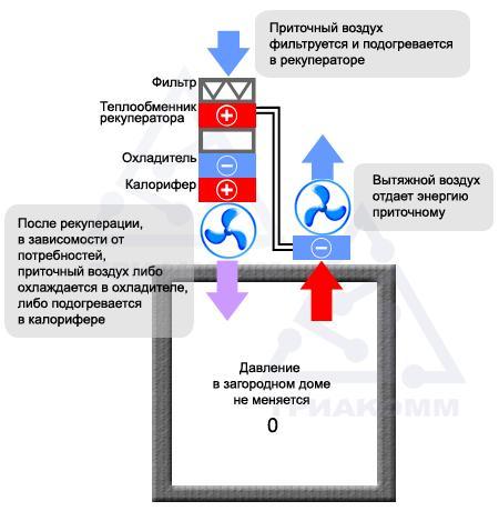 Схема приточно-вытяжной вентиляции c рекуперацией, а также с охлаждением и нагревом воздуха
