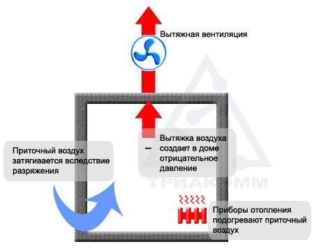 Схема вытяжной вентиляции в загородном доме