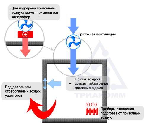 Схема приточной вентиляции в загородном доме