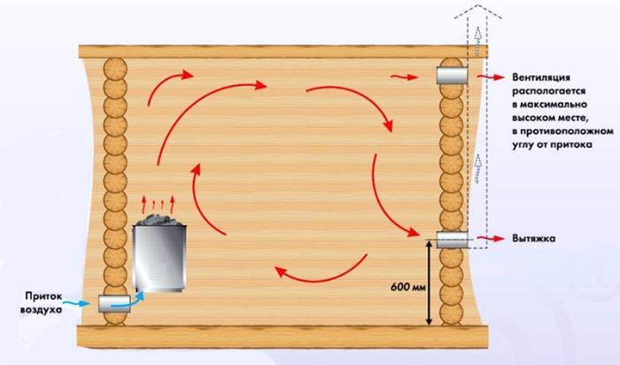 устройство банной вентиляции
