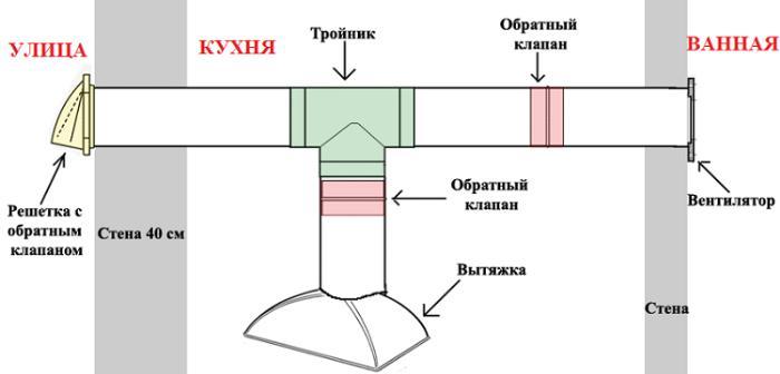 Схема воздуховода для вытяжки в ванной и на кухне и выводом на улицу