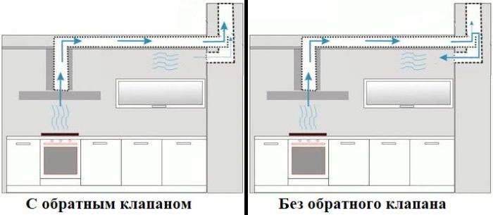 Вентиляция с обратным клапаном и без