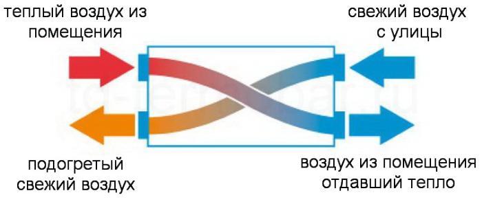 Принцип работы рекуператора тепла