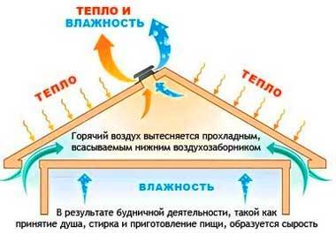 необходимость_вентиляции_частного_дома