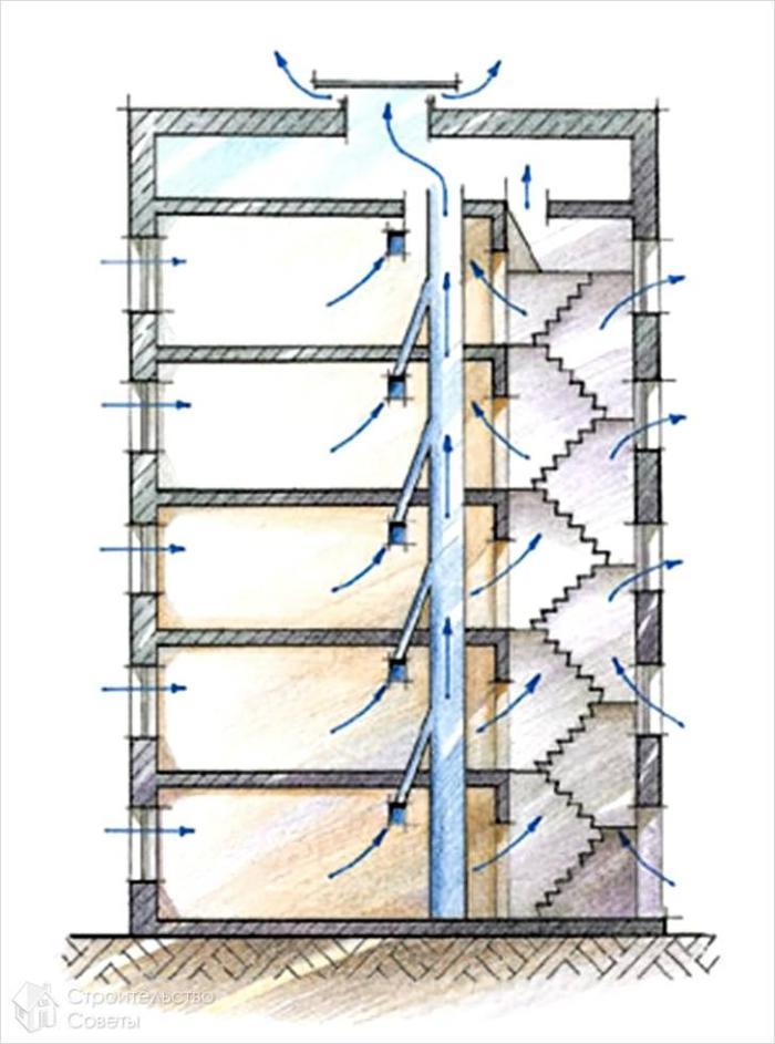 Принцип работы вент-системы в квартире