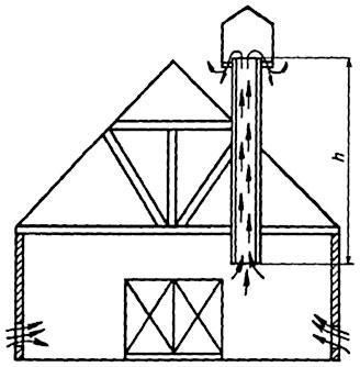 Схема действия естественной вентиляции помещения