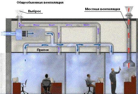 Общеобменная система вентиляции